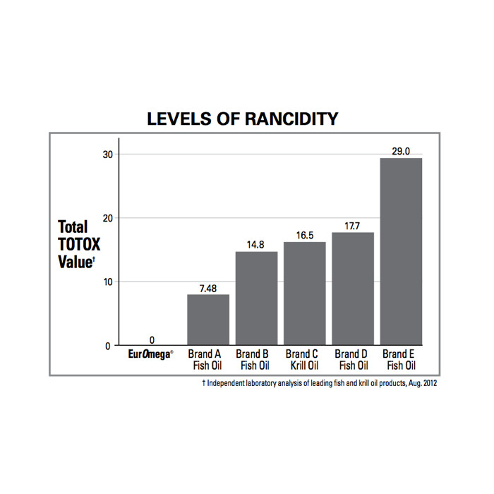 EurOmega Zero Rancidity Comparison with Fish Oils