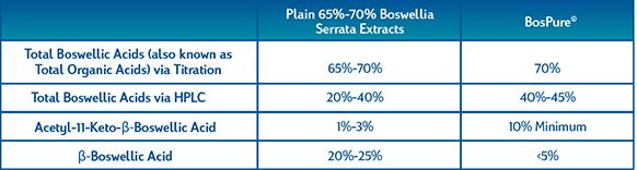 BosPro Standardized Boswellia