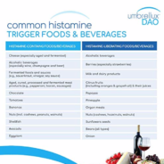 Common Histamine Containing or Triggering Foods
